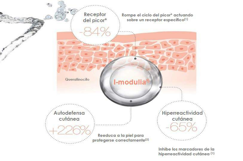 I-Modulia - gráfico dDermis Magazine